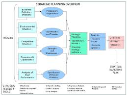 Strategic Planning Process Chart Strategic Planning Overview