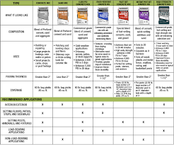 Concrete Psi Chart Concrete Buying Guide At Menards