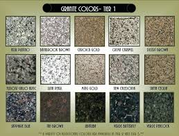 granite choices proudly powered by granite