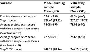 pediatrics nbme form 4 full text predicting united states medical licensure examination