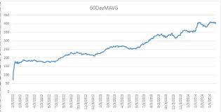C Sharp Chart Control C Winform Chart Control Not Creating Proper Line Chart