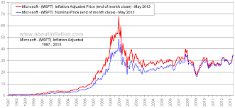 Microsoft Inflation Adjusted Chart Msft About Inflation