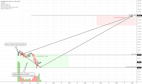 M0y Stock Price And Chart Xetr M0y Tradingview