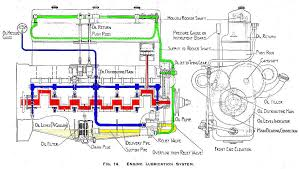 rrec rolls royce enthusiasts club how a car works the solution to this was pressure lubrication first used by royce in the 40 50hp engine in which an oil pump takes oil from the sump at the bottom of the
