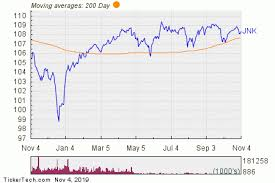 Spdr Performance Chart Spdr Bloomberg Barclays High Yield Bond Etf Experiences Big