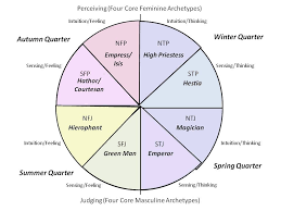 Eight Core Archetypes Octant Chart Showing Archetype