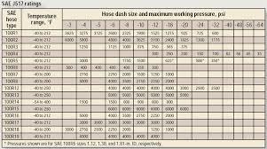 A Hose For Every Job Hydraulics Pneumatics
