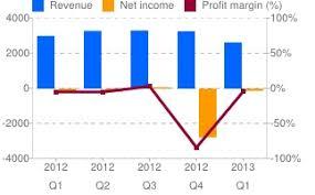 Navistar Working On Its Weak Financial Performance