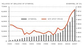 Ethanol Economic Gain Or Drain St Louis Fed