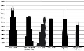 List Of Tallest Buildings In Chicago Wikipedia