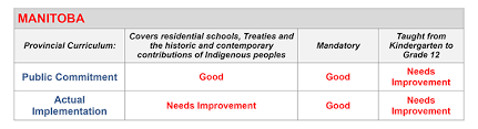 Winds Of Change: Read The Report Card - Kairos Canada