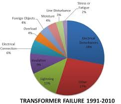 Sorgel Transformer Chart Distribution Transformer Failure Causes Analysis And