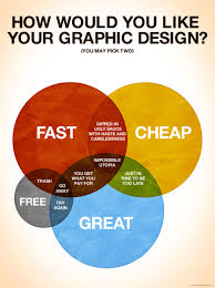 User Experience Venn Diagram Ux Infographics 9 To Pin To Your Wall User Experience Magazine