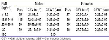 Gallbladder Ejection Fraction Chart Ultrasound Determination Of Gall Bladder Size And Wall