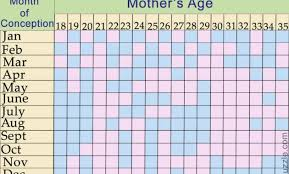 Chinese Birth Chart Really Accurate Chinnese Birth Chart