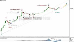 Btc Usd Elliott Wave And Technical Analysis