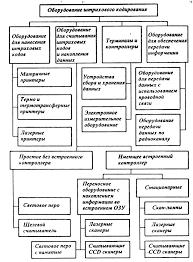 Реферат Штриховое кодирование ru Далее представлена схема оборудования штрихового кодирования