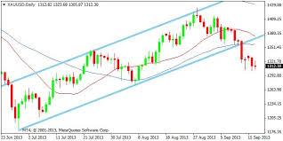 Forex Xau Usd Xauusd Gold Vs Us Dollar Xau Usd Volatility
