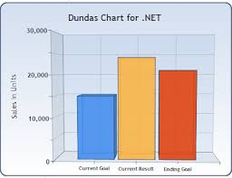 Charts Styling The Asp Net Charting Controls Stack Overflow