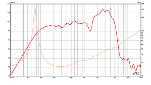 Speaker Frequency Range Chart Speaker Geeks Why Graphs Matter And When They Dont
