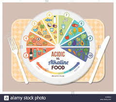 Ph Balance Food Chart The Acidic Alkaline Diet Food Chart Infographics With Food