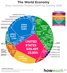 The Worlds 86 Trillion Economy Visualized In One Chart