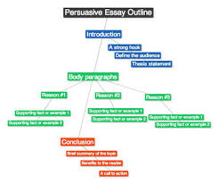 tips on persuasive essay writing