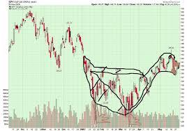 Black Swan Chart Pattern Dangerous Black Swan Chart Formation Latest News Breaking