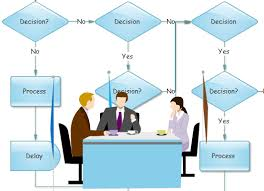 business flow chartbusiness flow chart optimization