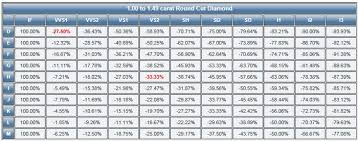 Diamond Grading Price Chart Diamond Clarity