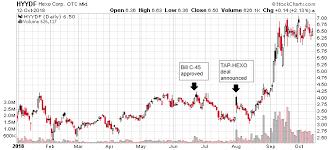 Marijuana Street Price Chart October 17 Get Ready To Dump Pot Stocks Aurora Cannabis