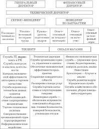 Автосервис Структура и персонал Практическое пособие Примерная структура техцентра