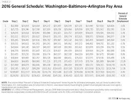 Wg Pay Scale Chart Federal Pay Band Chart Air Force Incentive Pay Chart Base