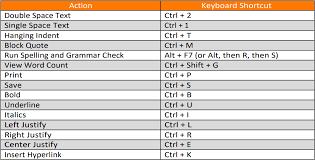 Keyboard Shortcuts Ashford Writing Center