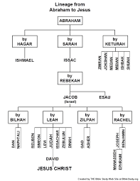 Chart Showing The Lineage From Abraham To Jesus Bible
