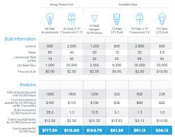 Lumen Output Comparison Chart Lightbulb Efficiency Comparison Chart And Analysis