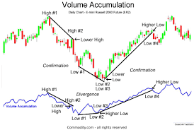 Volume Accumulation Technical Analysis