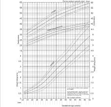 Fenton Preterm Growth Chart Revised Growth Chart For Boys Download Scientific Diagram