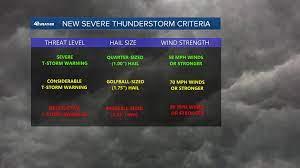 The New Severe Thunderstorm Warnings