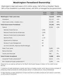 Washington State Mileage Chart Sustainable Forestry Washington Forest Protection Association