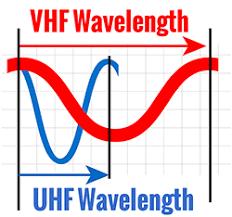 Vhf And Uhf Explained Rugged Radios Blog