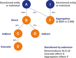Ofac Organizational Chart How Bureau Van Dijk Can Help You Comply With The Tricky Ofac