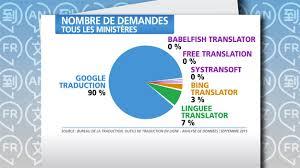 nombre de requêtes soumises par les fonctionnaires fédéraux à des outils de traduction image