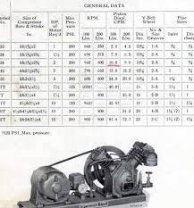 coverting old ir t30 engine driven compressor to motor driven help scan spec page irt30 edited jpg