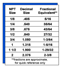 Npt Coupling Size Chart Ram Products Ltd Guide To Picking The Perfect Air Hose
