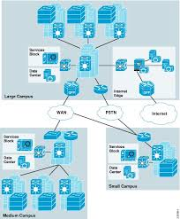 unified access design guide unified access network design and cisco network design best practices at Computer Access Layer Switch Diagram