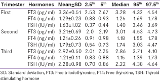 Thyroid Test Range Chart India Trimester Specific Reference Interval For Thyroid Hormones