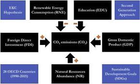 How renewable energy consumption contribute to environmental quality? The  role of education in OECD countries,Journal of Cleaner Production - X-MOL