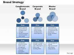 Brand Strategy Presentation Template Brand Strategy Powerpoint