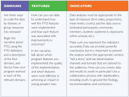 phase five analyze disseminate and learn from the data phase key questions